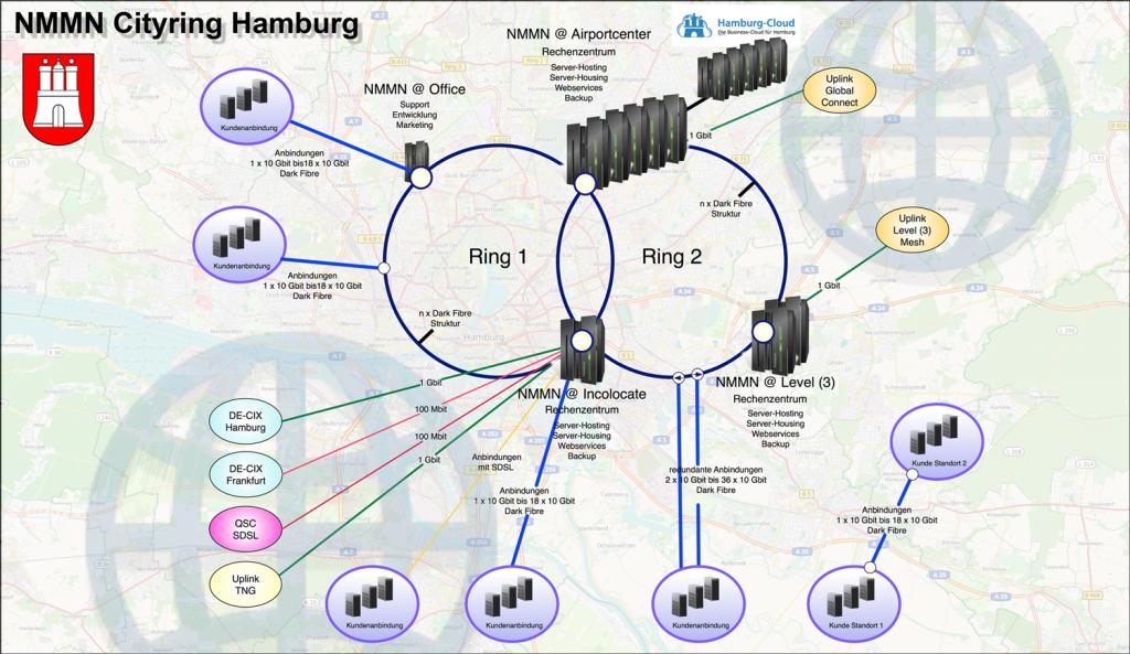NMMN Infrastruktur, Citynetz Hamburg, Netzplan, Redundanz, Rechenzentrum, Backbones